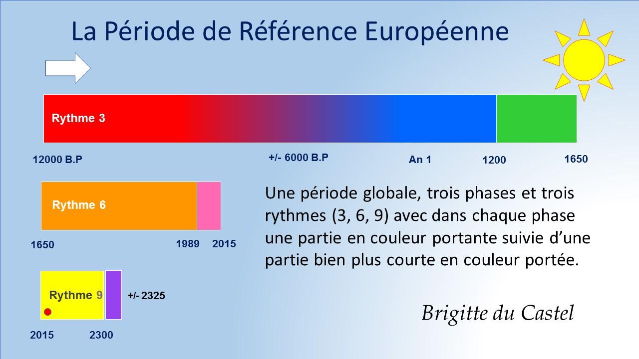 Cycle d'évolution energetique europe
